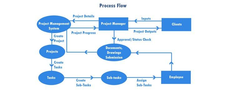 Project Management Software | Pune | Mumbai | Maharashtra | India