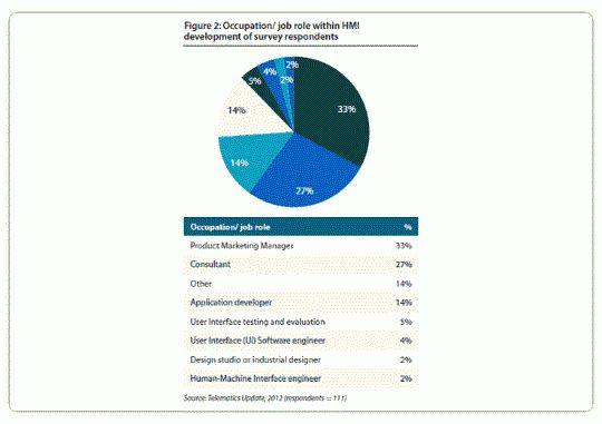 市場調査レポート: 自動車HMI市場レポート