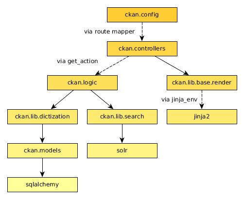 Python coding standards — CKAN 2.8.0a documentation