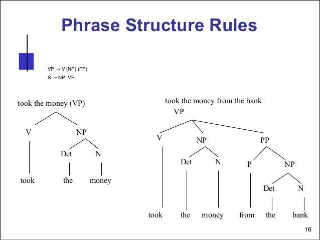 Syntax course