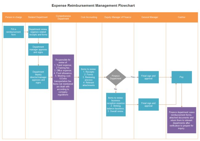 Expense Reimbursement Management Flowchart | Free Expense ...