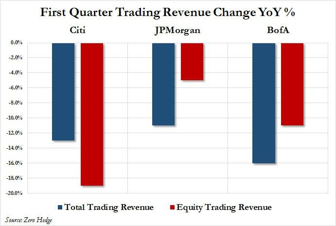 Which Are The Highest Paying Trading Jobs | Zero Hedge