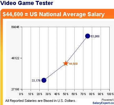 So you wanna be a Video Game Tester? | Nixie Pixel
