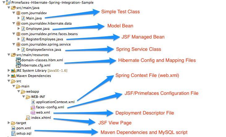 Primefaces Spring & Hibernate Integration Example Tutorial ...
