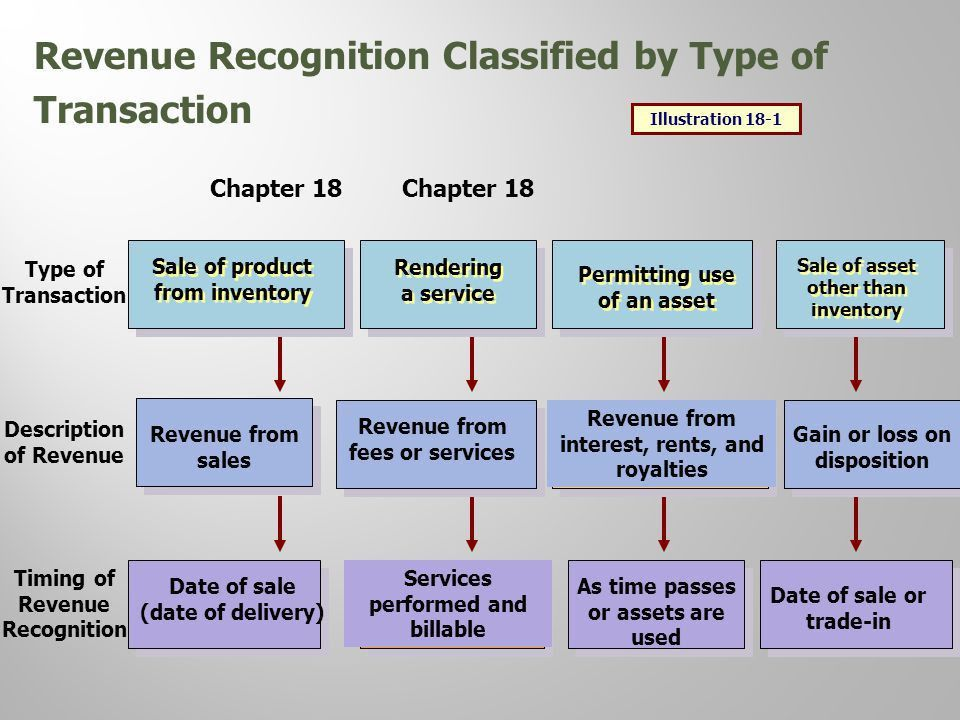 18 Chapter Revenue Recognition Intermediate Accounting 14th ...