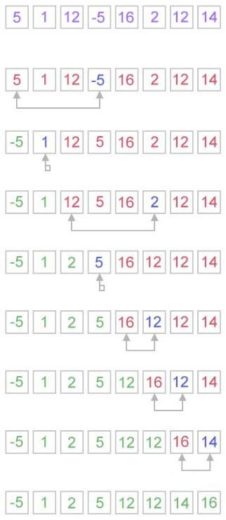 Implement selection sort in java. - Java sorting algorithm programs