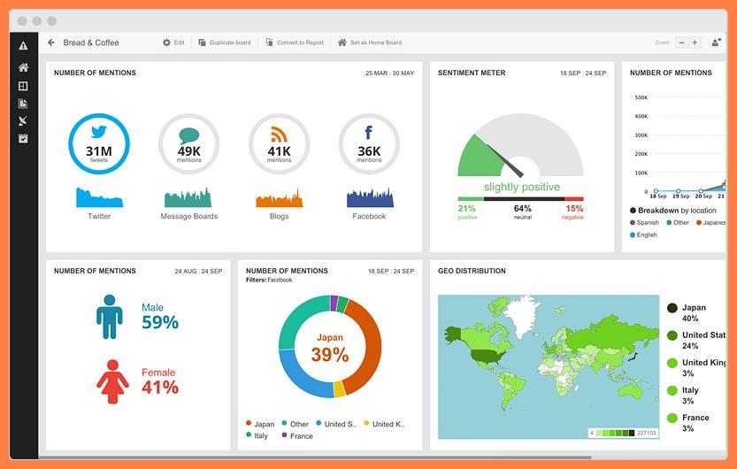 7+ social media monitoring report template | Progress Report