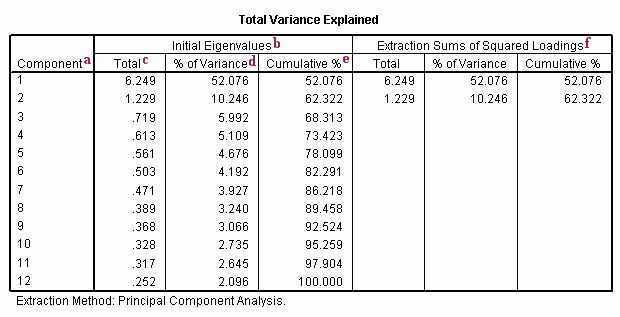 Principal Components Analysis | SPSS Annotated Output - IDRE Stats