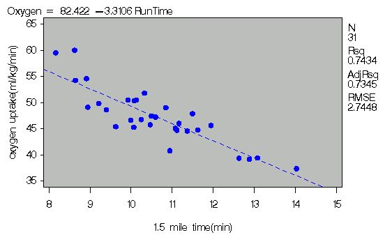 Example 55.4: Displaying Plots for Simple Linear Regression