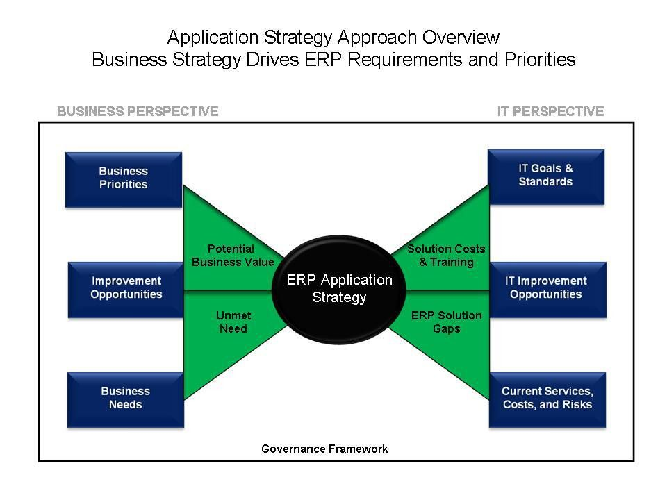 Digital Business World (DBW): ERP Application Strategy Roadmap for ...
