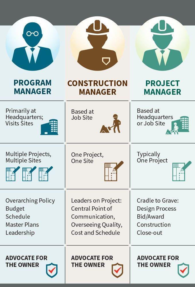Construction Management, Program Management and Project Management ...