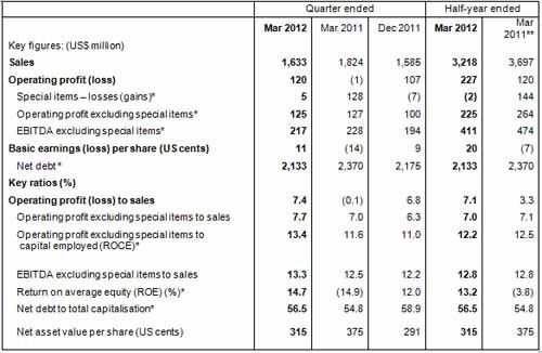 Results for the second quarter ended March 2012 | Sappi Global
