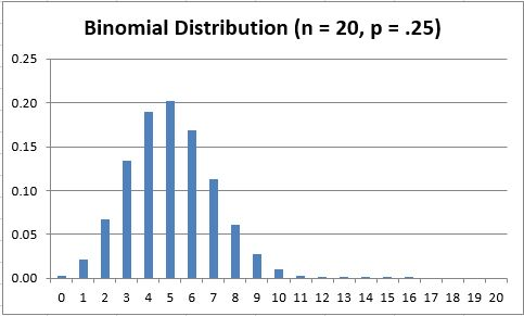 Binomial Distribution | Real Statistics Using Excel
