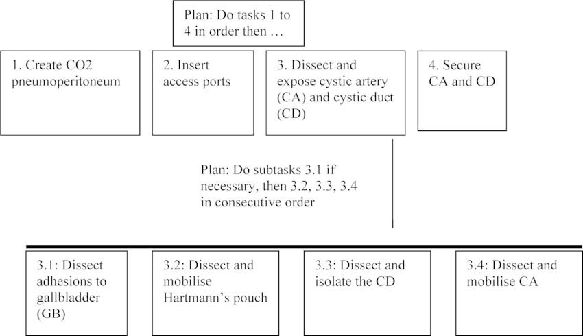 An example of Hierarchical Task Analysis – adapted from Joice et ...