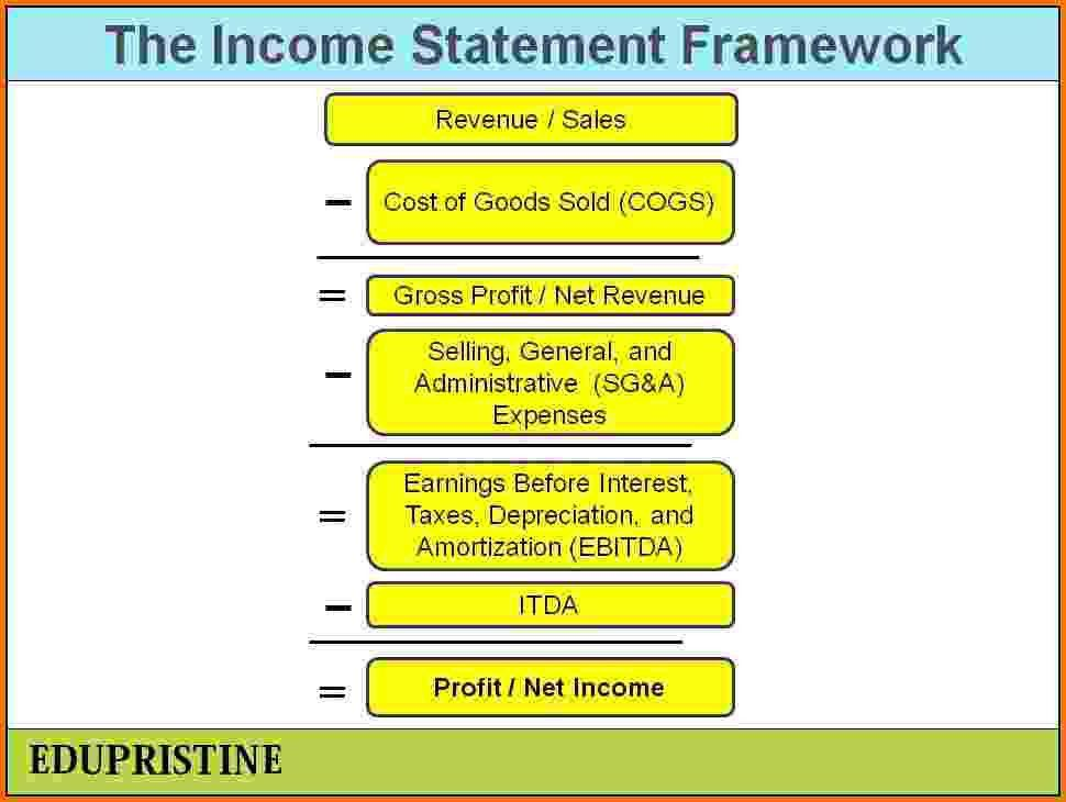 10 what is the purpose of an income statement | Financial ...