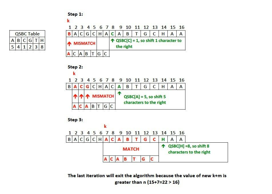 File:Example of Quick-Search Algorithm SCL758.jpg - Wikimedia Commons