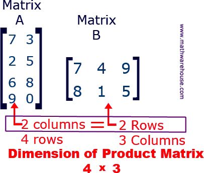 Matrix Multiplication: How to Multiply Two Matrices Together. 1st ...
