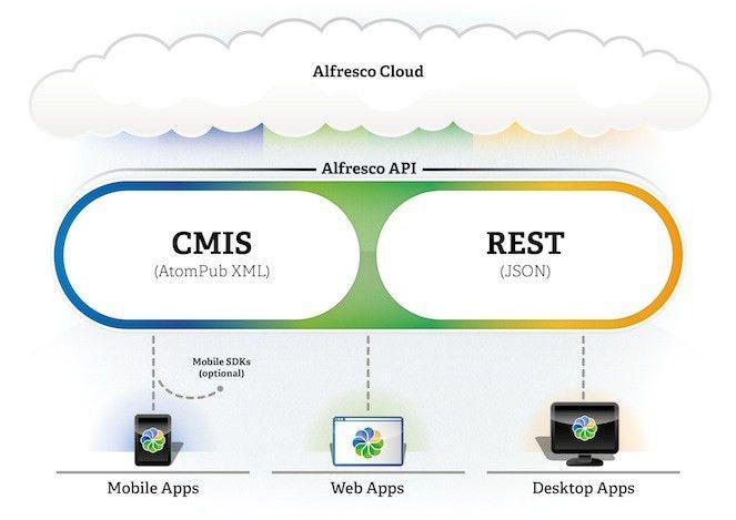 Alfresco API for Cloud Development | Alfresco