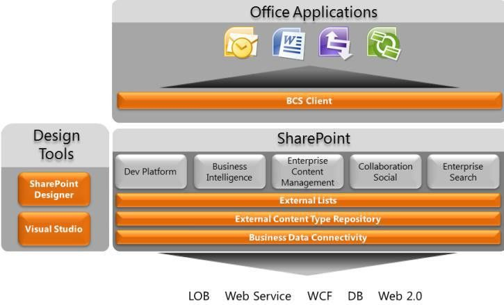 Building Effective Workflows Using SharePoint Server 2010