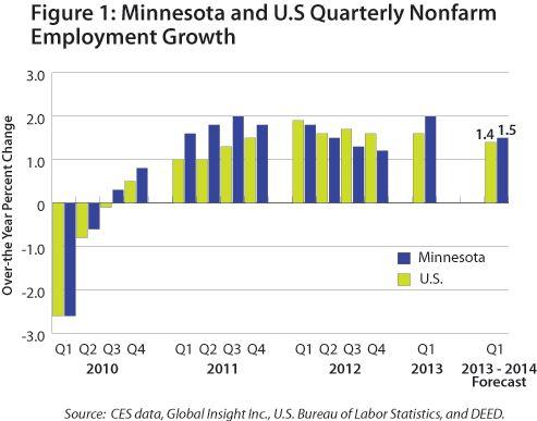 Minnesota Job Outlook / Minnesota Department of Employment and ...
