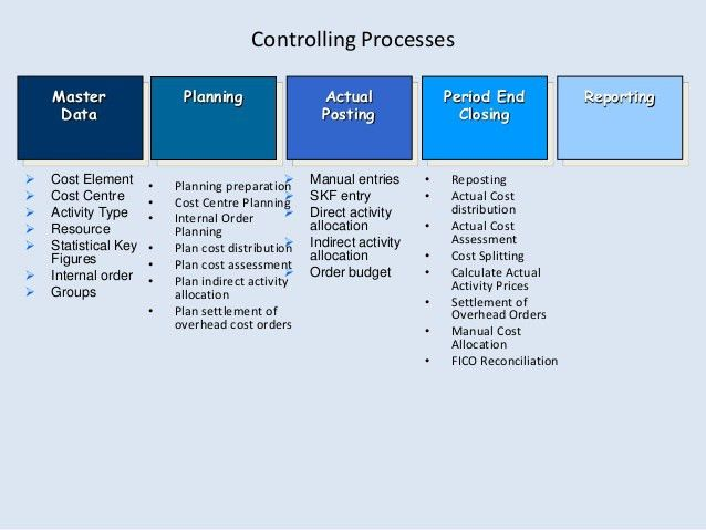 Sap business process flows
