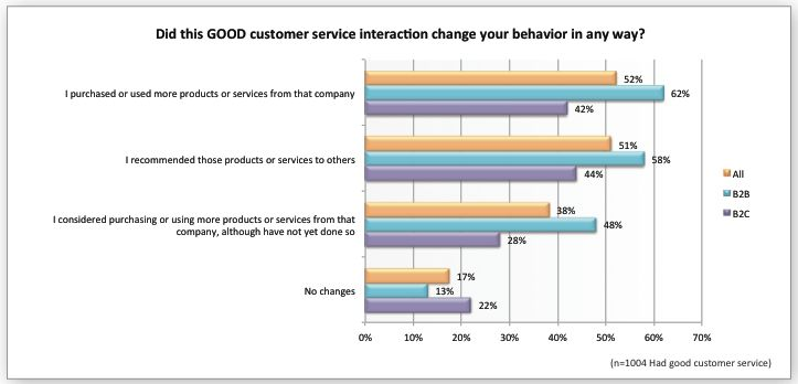 What is the Impact of Customer Service on Lifetime Customer Value ...