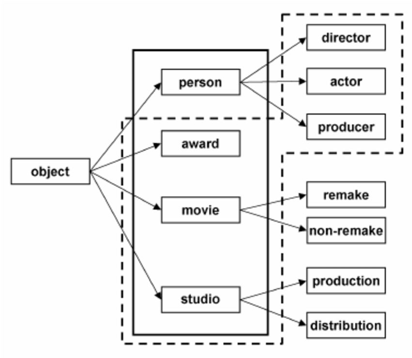 An example ontology of movie objects. | Figure 2 of 8