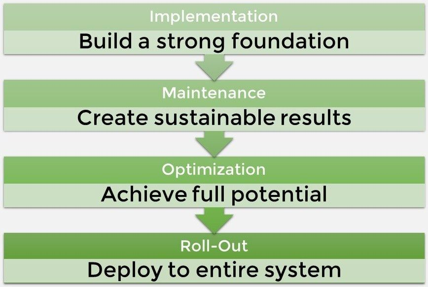 Epic Implementation & Optimization - The Wilshire GroupThe ...