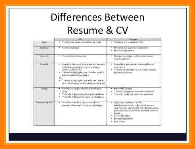6+ undergraduate student cv template | packaging clerks
