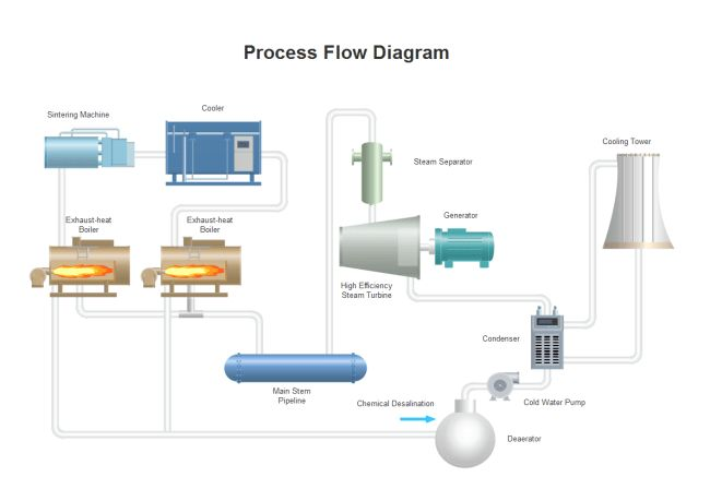 Cooling Process Flow Diagram | Free Cooling Process Flow Diagram ...