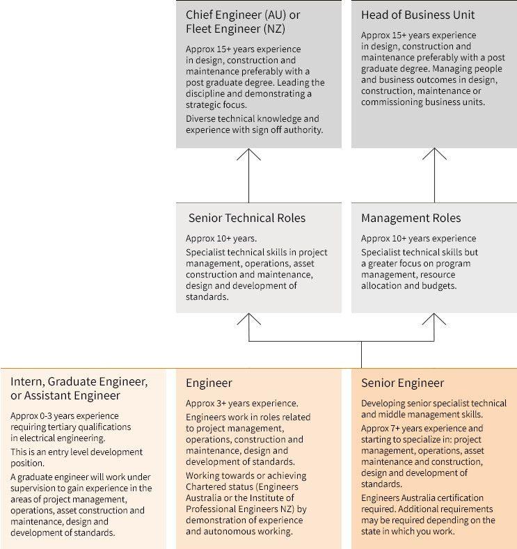 Electrical Engineer | Rail Career Pathways
