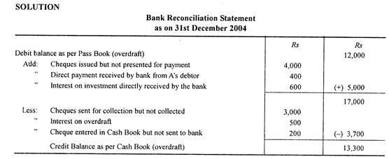 Bank Reconciliation Statement (Overdraft) with Illustration