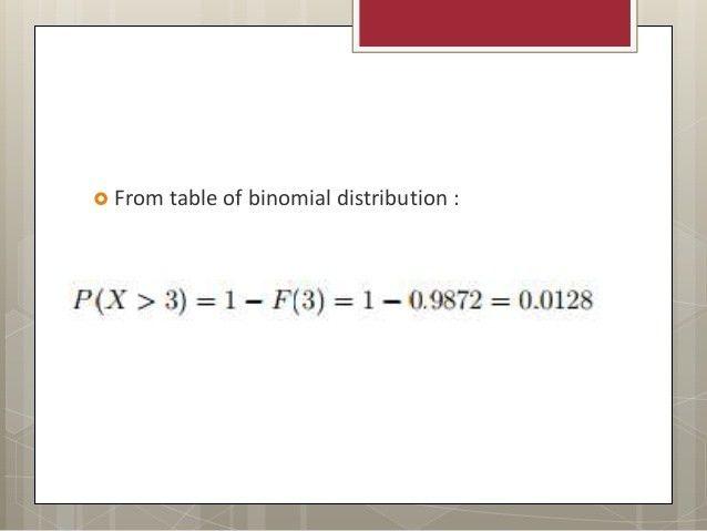 Normal Distribution, Binomial Distribution, Poisson Distribution