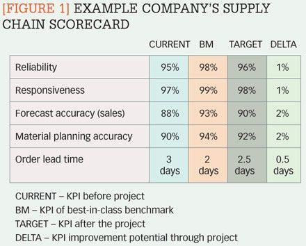 Figure 1] Example company's supply chain scorecard – Is your ...