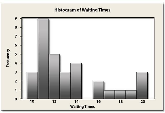 What is a Histogram | Examples of Histograms