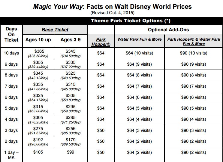 Disney Memory Maker Free with 2016 & 2017 Disney World tickets ...