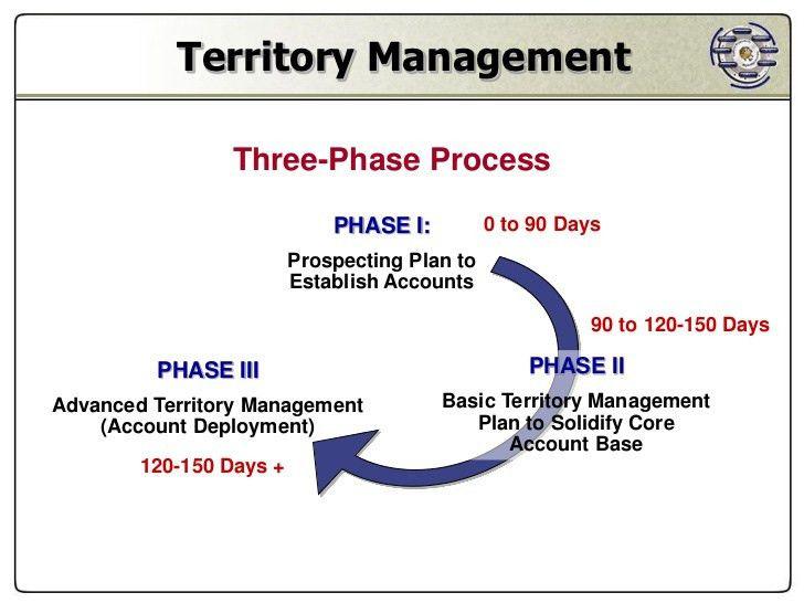 territory-management-9-728.jpg?cb=1329305593
