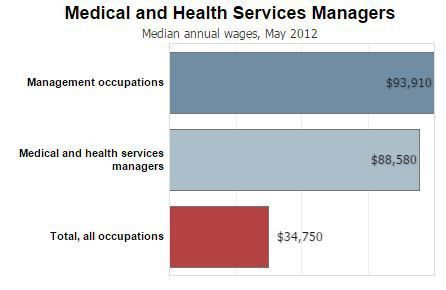 Salary Outlook for Healthcare Managers and Administrations ...