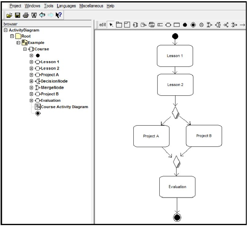 Activity diagram of a simple learning design (open source tool ...