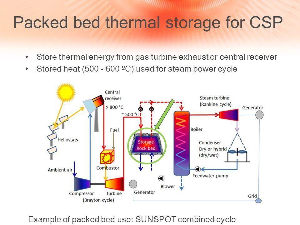 Thermal storage in packed beds: pressure drop & heat transfer K.G. ...