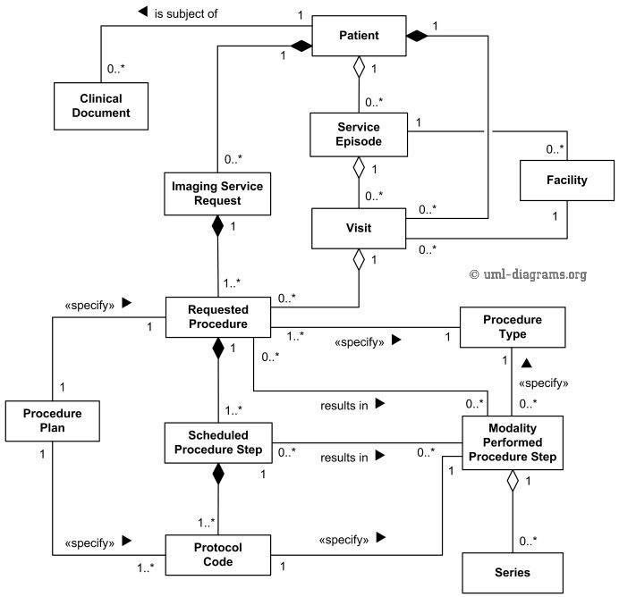 DICOM domain model for Modality-IS interface - UML class diagram ...