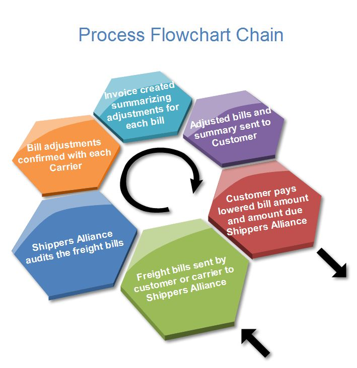 Process Flowchart Chain Examples