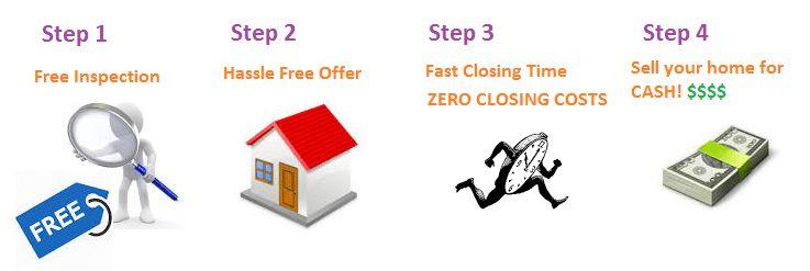 Sell My House Portland | Sell my house Portland | Local House ...