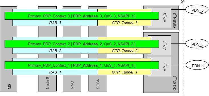 A look at PDP Context in UMTS networks