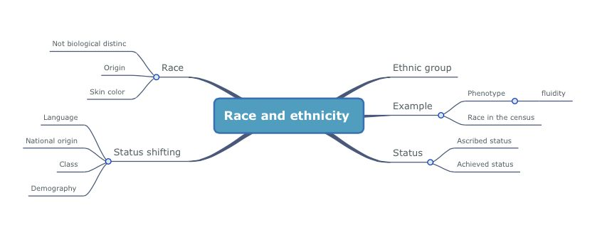 Race & Ethnicity - Cultural Diversity UPNA