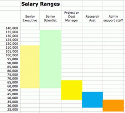 Benchmarking and Analyzing Salaries: A Fast How-To | Blue Avocado