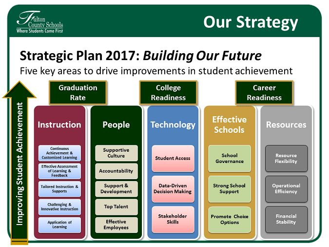 English Strategic Plan