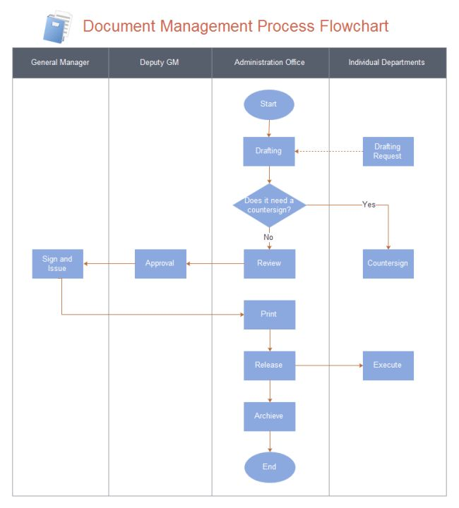 Document Management Flowchart | Free Document Management Flowchart ...