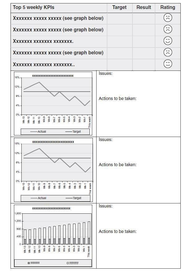 Creating key performance indicator (KPI) reports and dashboard design