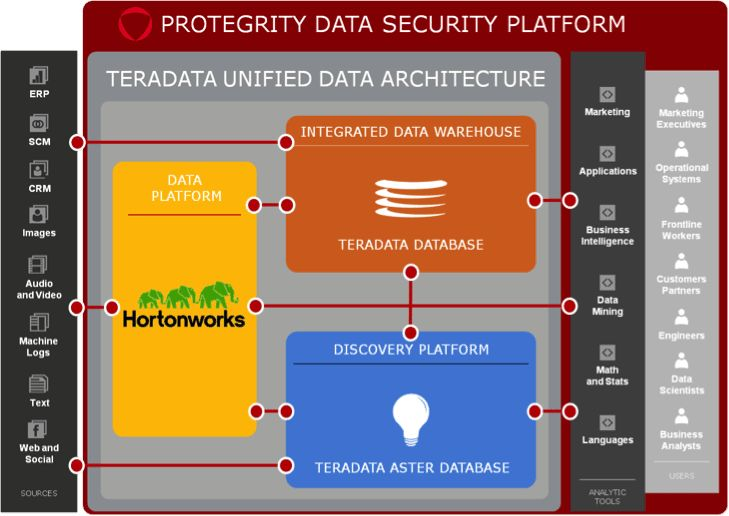 Protegrity offers Data Security in Hadoop and Beyond
